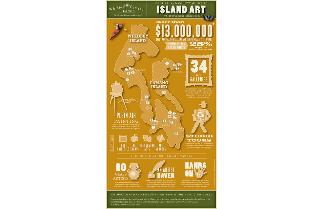 Infographic poster showing the impact of art on Whidbey and Camano Islands